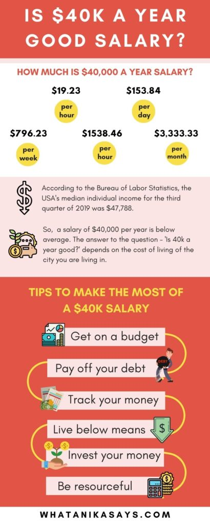 IS $40k A YEAR GOOD SALARY_